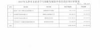 关于2017年支持天津市老字号企业赴外省市设店项目审核情况的公示 - 商务之窗