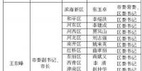 天津市关于全面推行河长制的实施意见 - 北方网