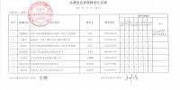 关于参加2017第十四届中国中华老字号精品博览会展位费补贴受理情况的公示 - 商务之窗