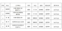 2017年天津市翻译系列职称评审通过人员公示 - 商务之窗