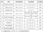 天津市人民政府办公厅关于调整规范市级部门政府网站英文域名的公告 - 旅游局