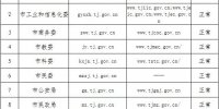 天津市人民政府办公厅关于调整规范市级部门政府网站英文域名的公告 - 商务之窗