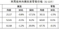【分析】近期我市生活必需品市场价格走势分析 - 商务之窗